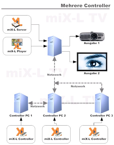 mix-l network features
